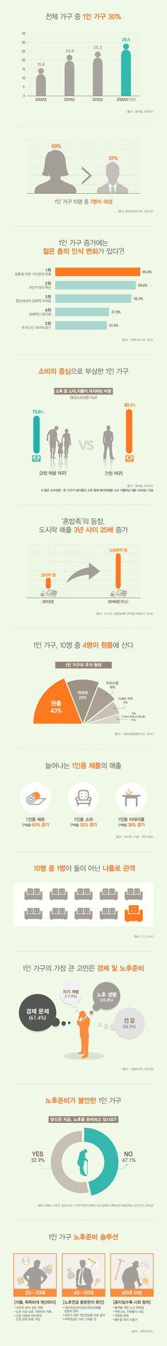 [Infographic] '혼자가 익숙해졌다! 문화를 주도하는 1인 가구'에 대한 인포그래픽