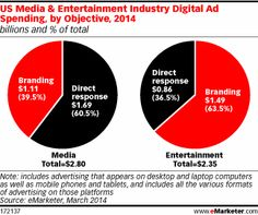 Digital Ad Spend to Rise Fastest in US Media and Entertainment Industry - eMarketer