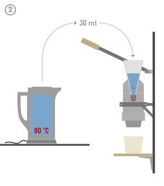 B E T A - eine alternative Espressomaschine: How it works Coffee Lab, Espresso Maker, Open Source, Coffee Machine, Food Design, It Works, Alternative, Simple, Sketch 2