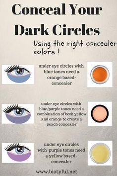 Here is how you should hide your dark circles using the right concealer color !  #makeuphacks #makeuptips #ConcealerTips