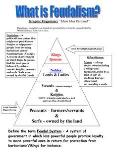 Feudalism+Time+Period | Feudalism Pyramid In Medieval Europe