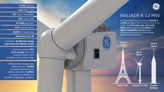 World's Largest Offshore Wind Turbine | Haliade-X | GE Renewable Energy