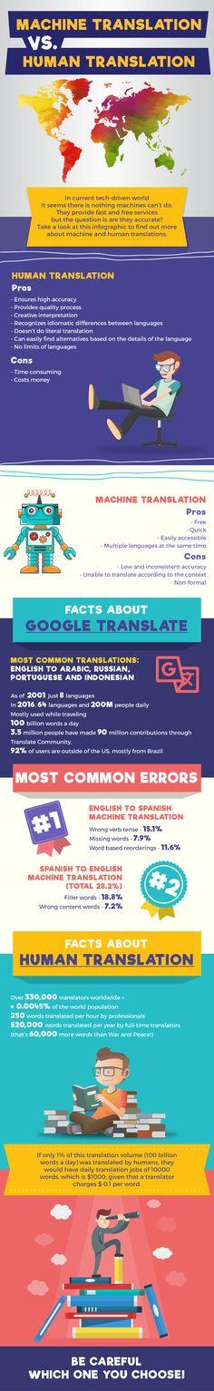 is google translate better than human translation, is google translate free