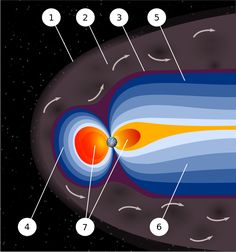 Earth's magnetic field, also known as the geomagnetic field, is the magnetic field that extends from the Earth's interior out into space, where it meets the solar wind, a stream of charged particles emanating from the Sun. Its magnitude at the Earth's surface ranges from 25 to 65 microteslas .[3] Roughly speaking it is the field of a magnetic dipole currently tilted at an angle of about 10 degrees with respect to Earth's rotational axis, as if there were a bar magnet placed at that angle at…