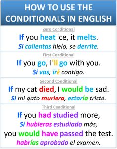 Learn English For Free, Learning English For Kids, English Teaching Resources, English Grammar Worksheets, English Verbs, Learn English Grammar, Learn English Words, Spanish English, English Language Learning