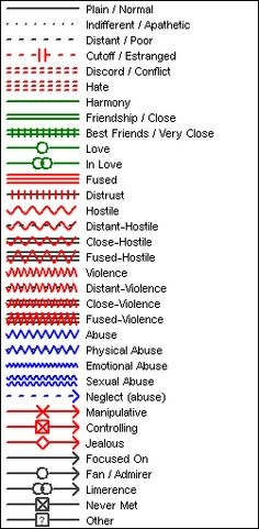 Genogram Symbols (optional)  ~Love this, I was never taught all  of these.