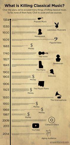 Que habria matado a la musica clasica segun cada epoca.