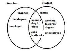 Venn diagram example comparing coffee shops venn diagram another venn diagram example ccuart Choice Image