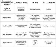 Love Languages Printable   This is therapy at it's finest. Hope you find it useful.