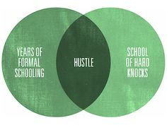 Everyday I'm Hustlin': Why Hustle is Key to Career Success