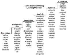 Bloom's Taxonomy of Educational Objectives Bloom's Taxonomy Chart, Blooms Taxonomy Poster, Blooms Taxonomy Questions, Making A Business Plan, Teacher Must Haves, Instructional Design, Instructional Technology, Instructional Strategies, Thinking Maps