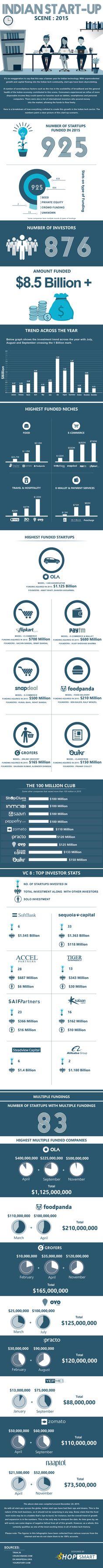 India startup 2015 recap