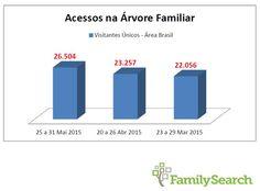 26.504 visitantes únicos da Área Brasil na Árvore Familiar! Parabéns! www.campanha.fs.org.br   #4geracoes #EncontreLeveEnsine