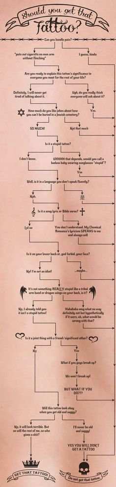 If the typical white girl followed this flow chart most girls wouldn't have tattoos...