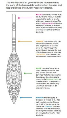 Image result for maori paddle for waka Maori Designs, Symbole Tattoo, Waitangi Day, Maori Words, Maori Symbols, Maori Patterns, Polynesian Art, Jr Art, Primary Teaching