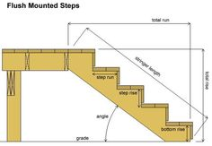 Teds Wood Working - Deck Stair Calculator - Get A Lifetime Of Project Ideas & Inspiration! Deck Building Plans, Building Stairs, Deck Plans, Building Code, Stair Stringer Calculator, Deck Stair Stringer, Terrasse Design, Laying Decking, Deck Construction