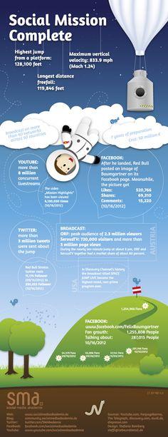 Welche Zahlen ein Stratosphären-Sprung in der Social Media Welt generieren kann  #stratos