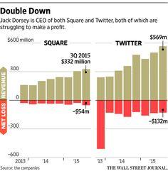 How Jack Dorsey Runs Both Twitter, Square - WSJ
