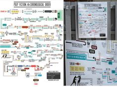 Pulp Fiction Infographic Poster by Noah Smith, via Kickstarter.