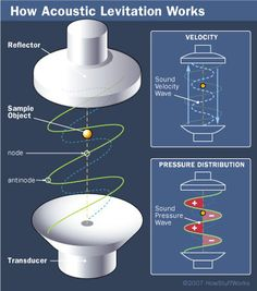 "HowStuffWorks ""How Acoustic Levitation Works""  Idea for speaker design."