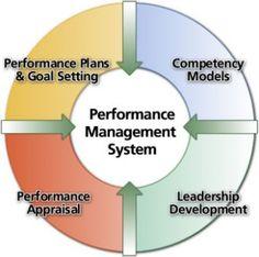 Strategic Planning (Part 14) – Performance Management