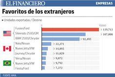 Éstos son los autos hechos en México, favoritos de los extranjeros. 09/07/2014