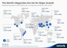 IT IS A FACT - there will be 15 megacities ( pop. 15m - 39m in 2025, that's Tokyo) - none in the EU, 2 in USmost in AP - Infographic: The World's Megacities Are Set for Major Growth   Statista, thanks Felix!