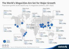 Las megaciudades más grandes del Mundo Vía: http://www.statista.com/ #infografia #infographic