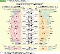 第1-35図 男女別運転免許保有者数と年齢層別保有者率