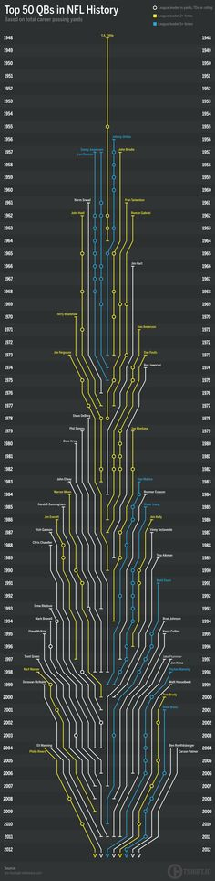 Timeline showing the top 50 QBs based on total career passing yards. Players who led the league in yards, TDs or rating 2+ times are highlighted in yellow.  www.customsportscards.com