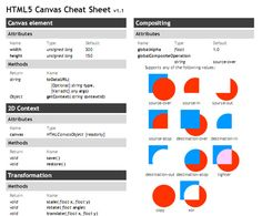 Useful HTML5 Tutorials and Cheat Sheets