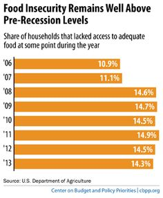 Food Assistance Needs Remain High