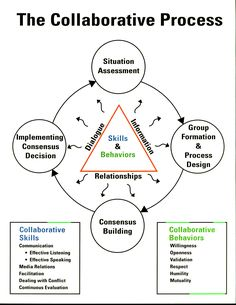 The Collaborative Process - from National Conservation Training Center