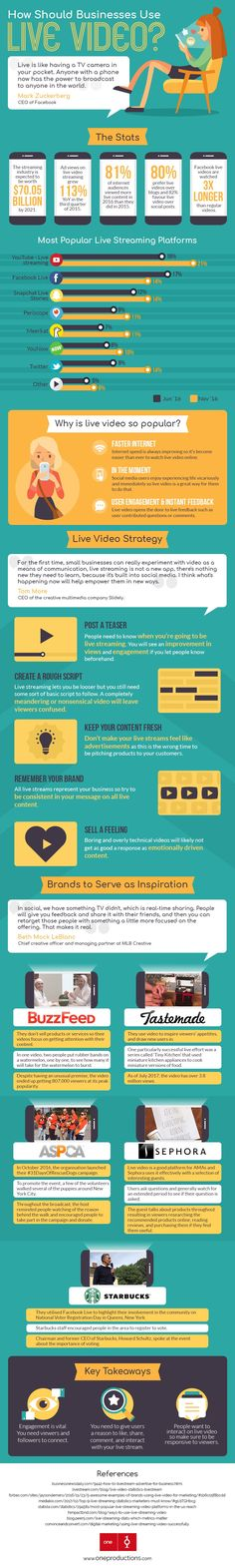 The Small Business Benefits of Using Live Video (INFOGRAPHIC) How should businesses use live video to promote their products and services? Here's a primer in infographic form on how to start. Small Business Trends, Business Tips, Online Business, Online Marketing, Social Media Marketing, Marketing News, Marketing Strategies, Content Marketing, Affiliate Marketing