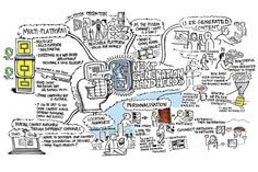 Next Generation Handhelds Mind Map by Dan Porter & James Baylay Mind Map Art, Mind Maps, Mind Map Design, Design Thinking, Psychology, Mindfulness, Map Illustrations, Learning, Dan