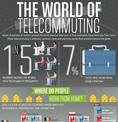 The World of Telecommuting #flexibleworking