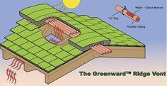 226 Beste Afbeeldingen Van Roofsystems Daksystemen In