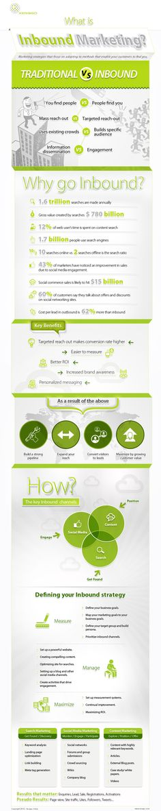 Inbound Marketing Infographics by Amit Khatri, via Behance
