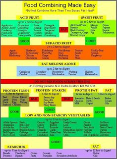 Food Combining Chart never add ice to chill drinks the cold dilutes the acid in the stomach slows down the churning action of digestion Food Combining Diet, Food Combining Chart, Nutrition Chart, Health And Nutrition, Vegan Nutrition, Nutrition Education, Smart Nutrition, Nutrition Quotes, Skinny Recipes