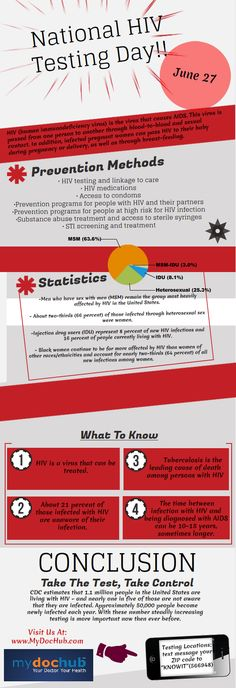Infographic: HIV Awareness & Testing Day & Statistics | MyDocHub