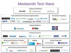 rent technology stack incorporates the services of over 40 vendors. Tech Image, Martin Luther King Quotes, Marketing Technology, Online Advertising, Data Collection, Digital Media, Innovation, Ads, Chart
