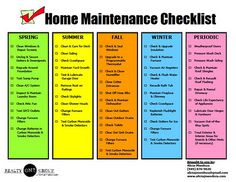 Home Maintenance Checklist- also suggests having 1-4% of home's purchase price in budget for yearly maintenance costs
