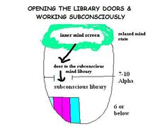 This image is from my eBooks, so the writing may be small, but this is how thoughts enter the subconscious mind & access the mind library. In our work we work with powerful images.
