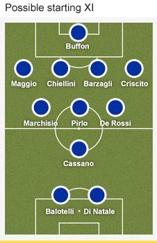 Possible line up for Italy 2012 Euro Cup team. Avanti Italia per sempre campioni! Forza Azzurri !