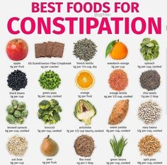 It s no surprise that the best foods for constipation are all full of fiber! these everyday foods will help you go! pro tip when consuming a high fiber diet also be sure to drink at least 3 liters of water per day weightloss high fiber foods chart Fiber Diet, Fiber Rich Foods, Foods High In Fiber, High Fiber Recipes, High Fiber Meals, High Fiber Snacks, High Fiber Breakfast, Best High Fiber Foods, Iron Rich Foods