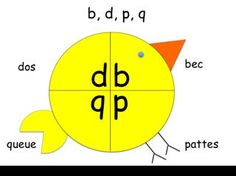 La poule pour démêler le b,d,p,q French Teaching Resources, Teaching French, Teaching Tools, Teaching Kids, French Education, Kids Education, Alphabet Activities, Reading Activities, Letra Script