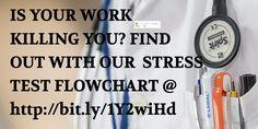 No health, No #Croydon #Business. Get How Stressed Are You Flowchart @ http://smallbiz-emarketing.com/2016/04/10/how-stressed-are-you-flowchart-entrepreneurs-digital-marketers/?utm_term=How+stressed+are+you+flowchart #CompleteMarketingMix