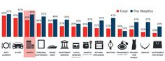 Affluent Travelers and the Power of Hotel Loyalty in 4 Charts - http://blog.clairepeetz.com/affluent-travelers-and-the-power-of-hotel-loyalty-in-4-charts/