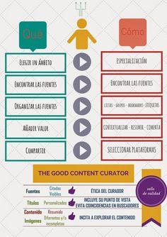 Curación de contenidos FLE