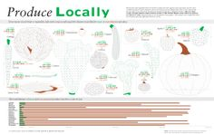 Planting inspiration. Infographic: Transparency: How Far Your Produce Travels